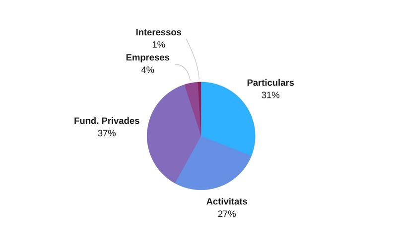 Distribució ingressos CorAvant